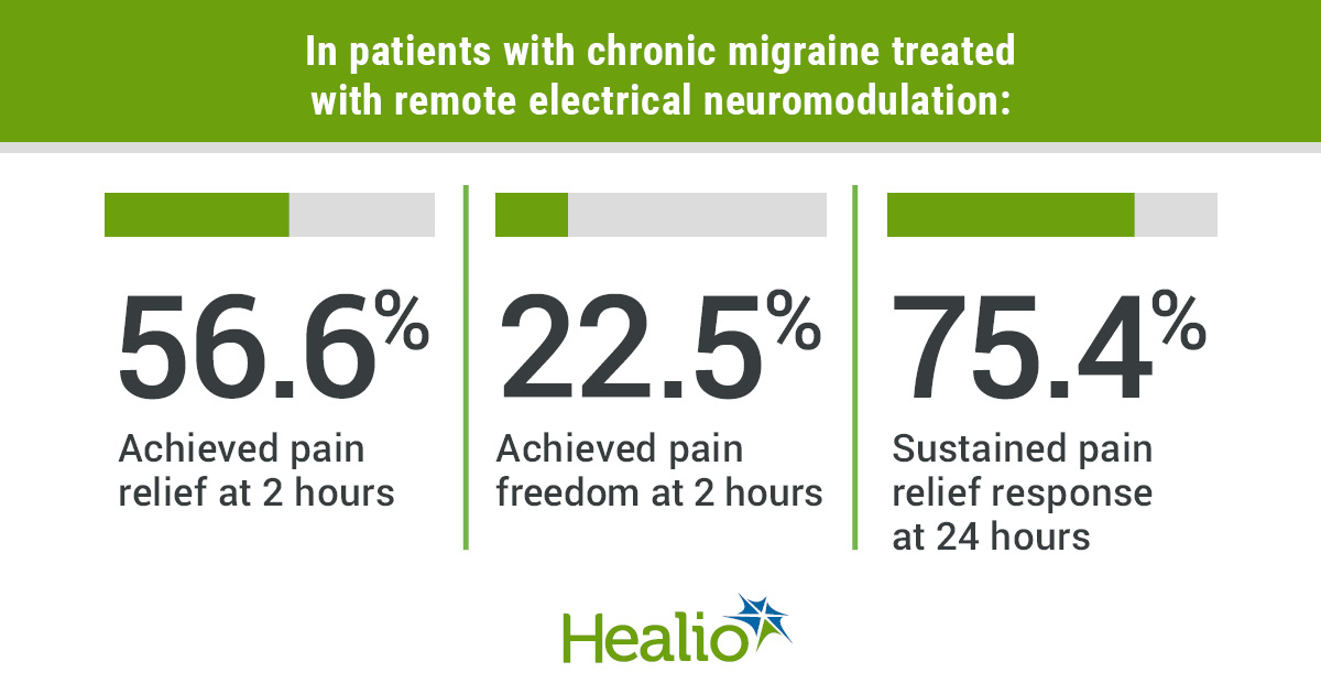 Remote electrical neuromodulation on pain relief for chronic migraine
