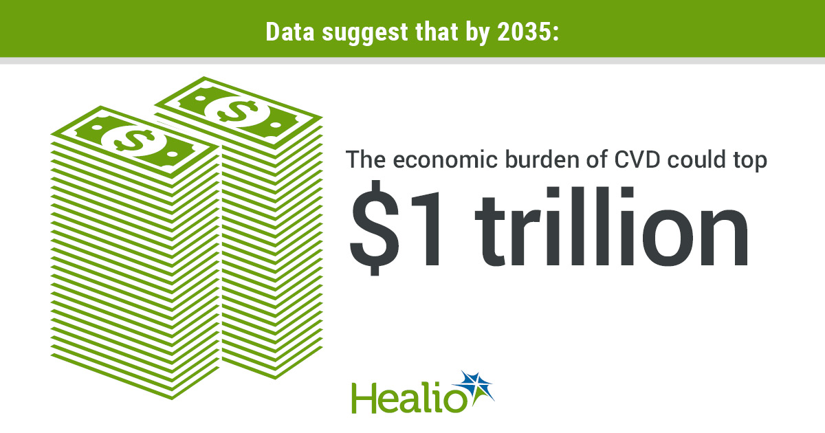 Data suggest that by 2035: Text next to the money: the economic burden of CVD could top $1 trillion