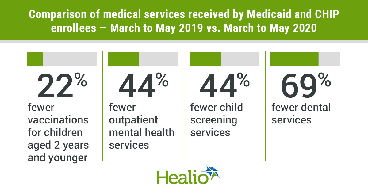 The title is:  Comparison of medical services received by Medicaid and CHIP enrollees — March to May 2019 vs. March to May 2020    22% fewer vaccinations for children aged 2 years and younger; 44% fewer outpatient mental health services; 44% fewer  child screening services; and 69% fewer dental services.