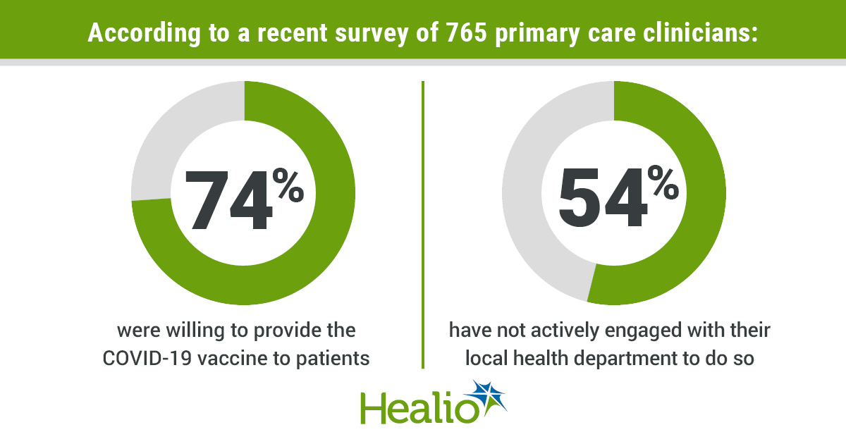 According to a recent survey of 765 primary care clinicians, 74% were willing to provide the COVID-19 vaccine to patients but 54% have not actively engaged with their local health department to do so.