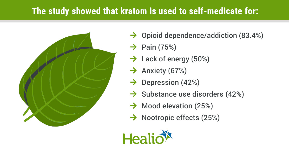The study showed that kratom is used to self-medicate for: Opioid dependence/addiction 83.4% of the time, pain 75% of the time, lack of energy, 50% of the time, anxiety 67% of the time, depression 42% of the time, substance use disorders 42% of the time, mood elevation 25% of the time and nootropic effects, 25% of the time.