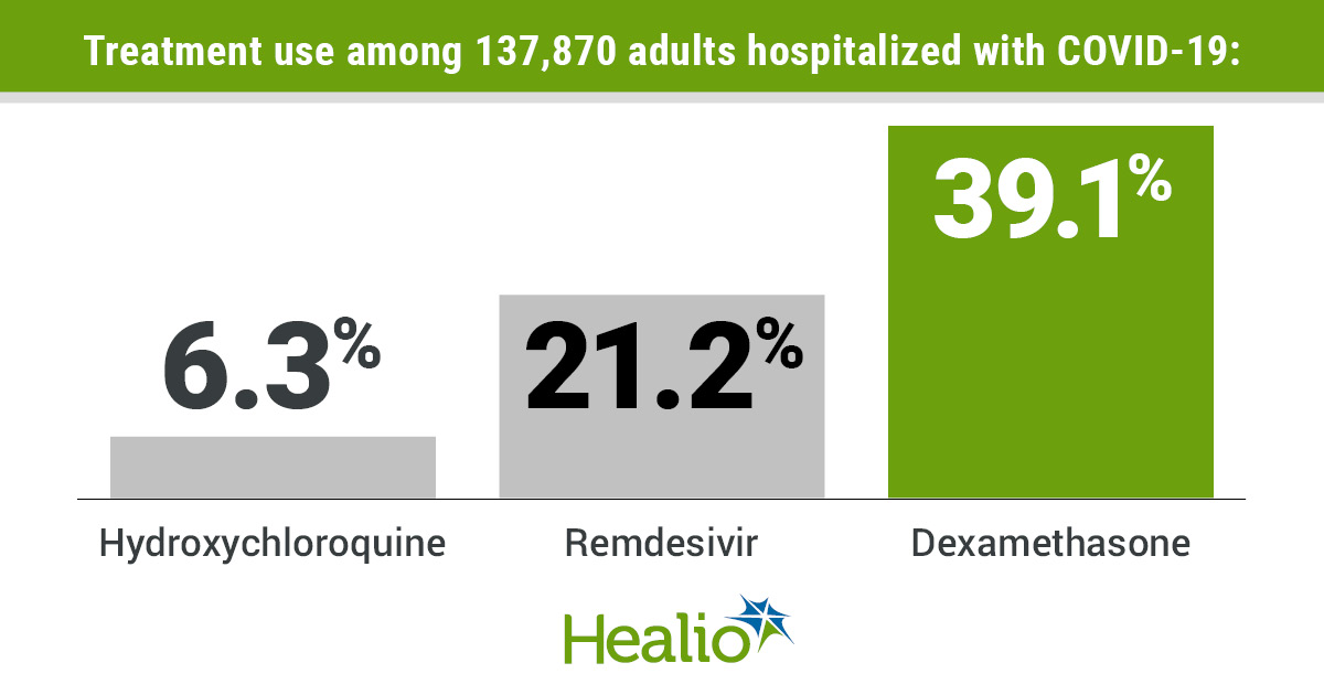 During the entire study period, 6.3% of patients were administered hydroxychloroquine, 21.2% received remdesivir and 39.1% received dexamethasone.
