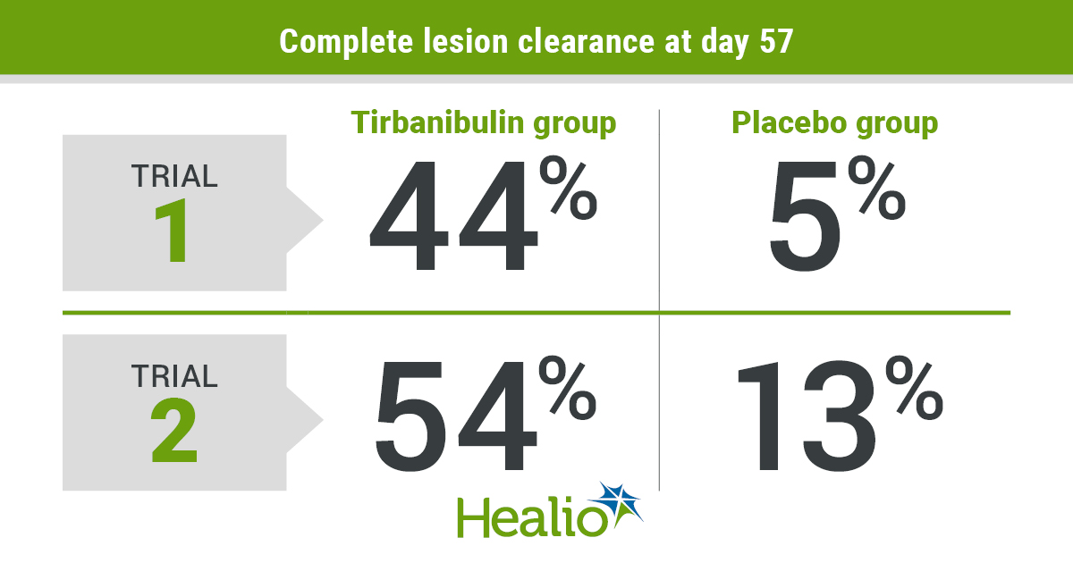 Complete lesion clearance at day 57 in the first trial was 44% in the tirbanibulin group and 5% in the placebo group. These percentages in the second trial were 54% and 13%, respectively.