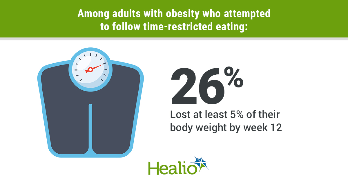 Participants who lost 5% of body weight through time restriced eating