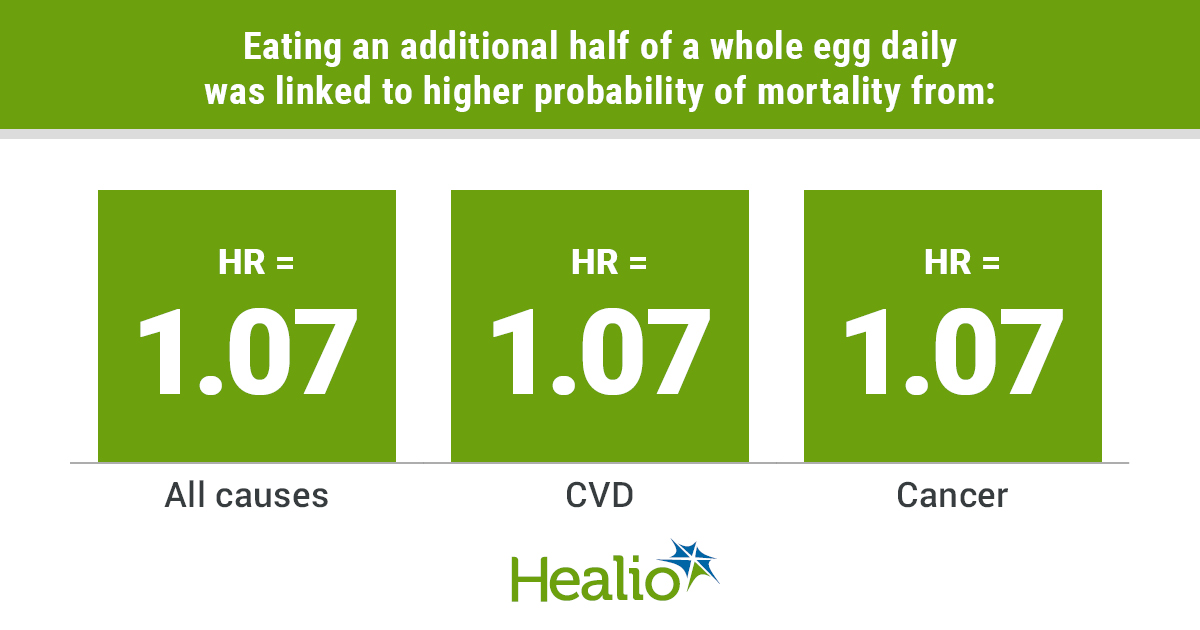 Eating an additional half of a whole egg daily was linked to higher probability of mortality from all causes, CVD and cancer. The HR for each of these causes of death equaled 1.07.