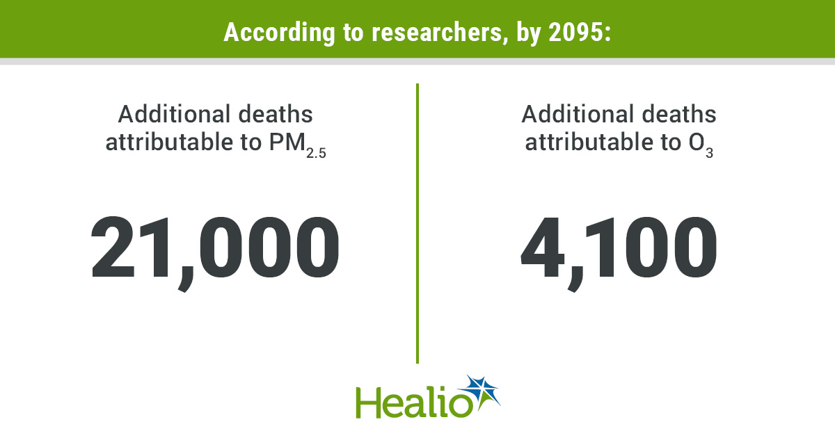 By 2095, compared with the year 2000, an additional 21,000 deaths attributable to increases in particulate matter less than 2.5 micrometers in diameter and 4,000 deaths from increases in ozone levels could occur in the US, according to researchers.