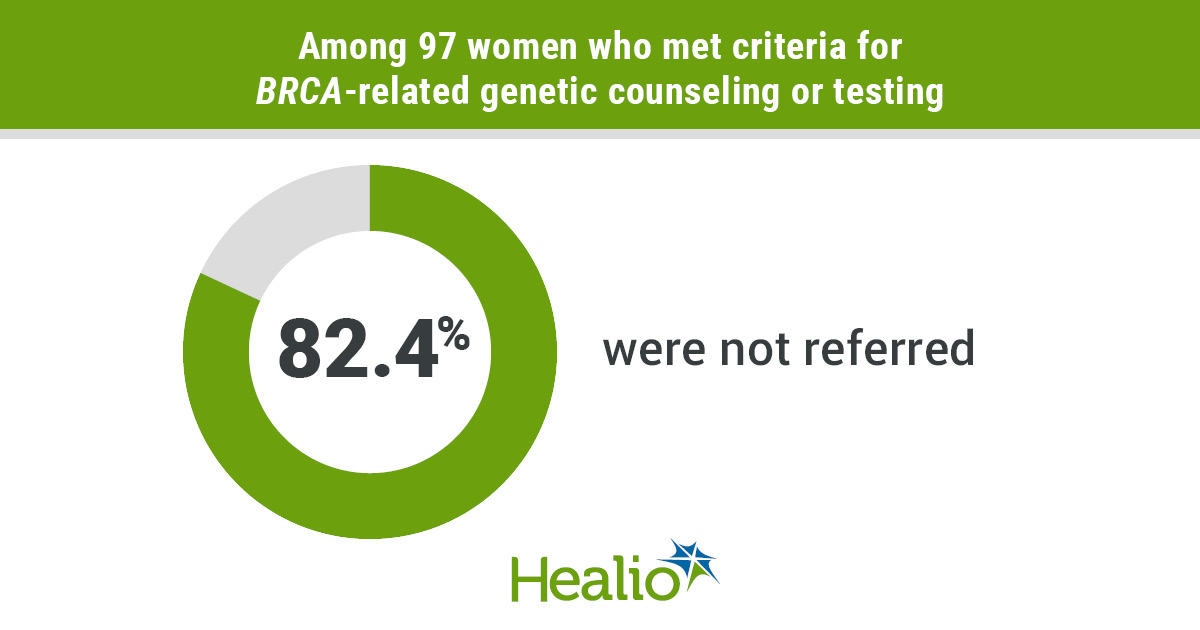 Among 97 women who met criteria for BRCA-related genetic counseling or testing, 82.4% were not referred.