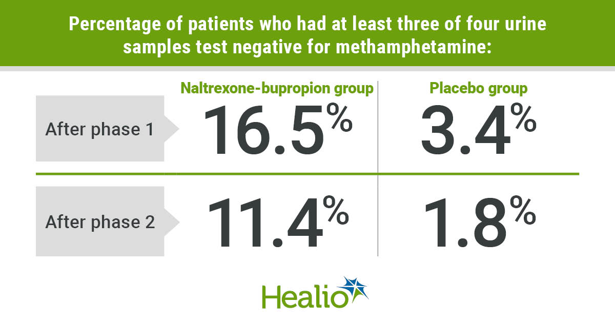 According to Trivedi and colleagues, at the end of stage 1, 16.5% of patients in the naltrexone-bupropion group and 3.4% in the placebo group met the primary endpoint: at least three urine samples out of a possible four that tested negative for methamphetamine. At the end of stage 2, these percentages were 11.4% and 1.8%, respectively.