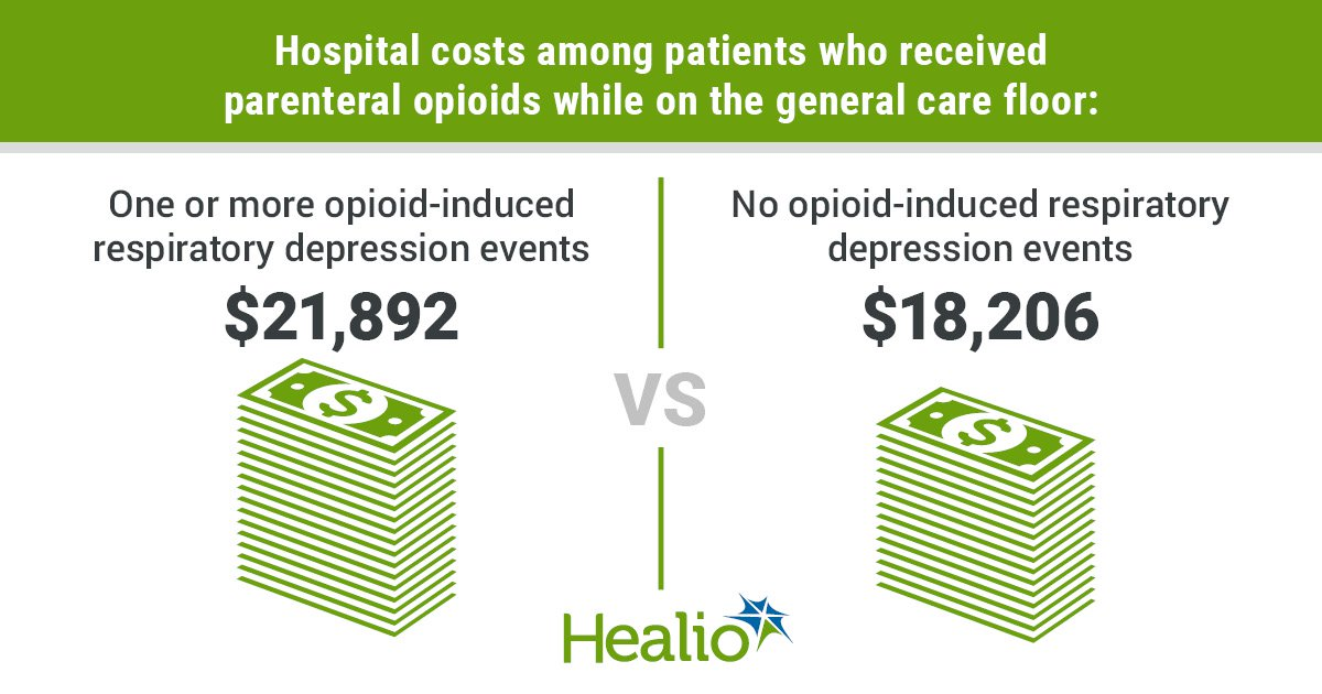 Hospital costs among patients who received parenteral opioids for one or more opioid-induced respiratory depression events while on the general care floor: $21,892. Hospital costs for patients with no opioid-induced respiratory depression events: $18,206.