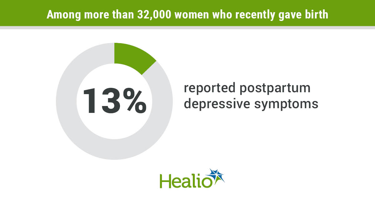Among more than 32,000 women who recently gave birth, 13% reported postpartum depressive symptoms.