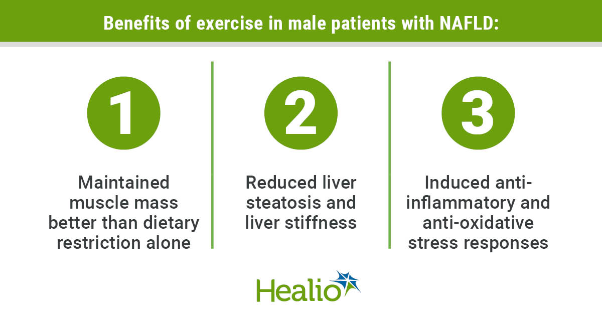 Benefits of exercise in male patients with NAFLD: 1.Maintained muscle mass better than dietary restriction alone  2.Reduced liver steatosis and liver stiffness 3.Induced anti-inflammatory and anti-oxidative stress responses