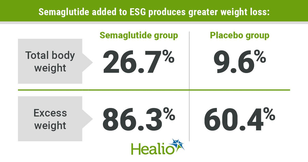 Adding Ozempic to endoscopic sleeve gastrectomy produces greater weight loss
