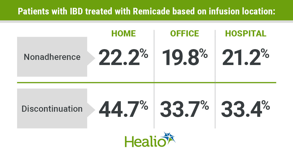 Infographic showing health outcomes for patients with IBD treated with Remicade based on infusion location.