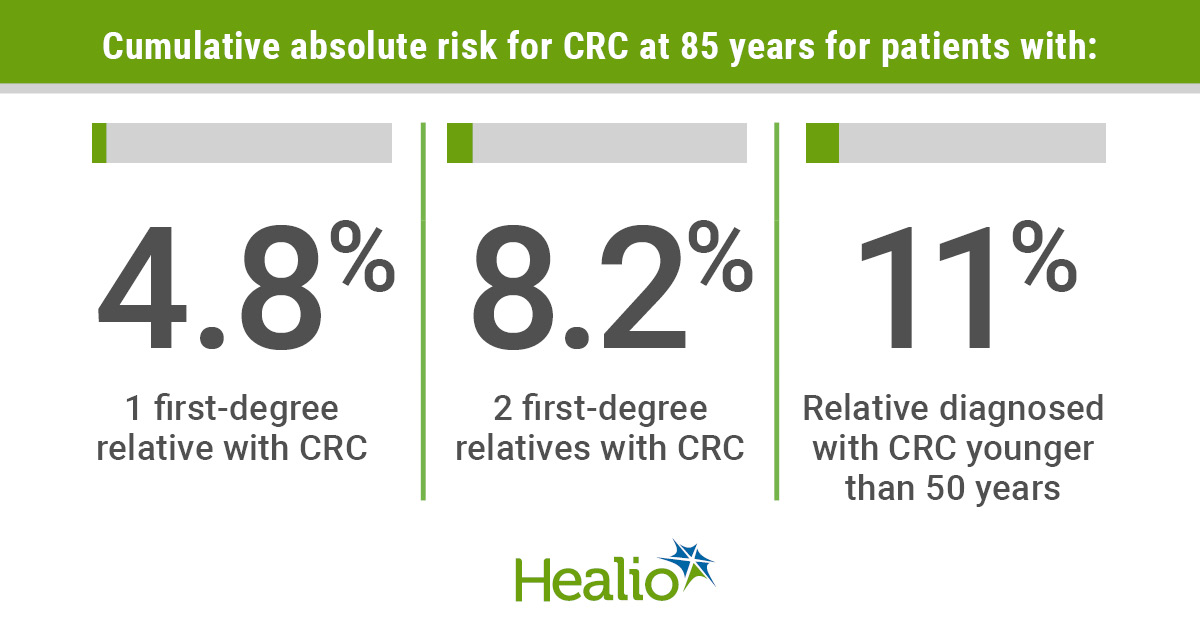 Infographic highlighting family history of colorectal cancer risk