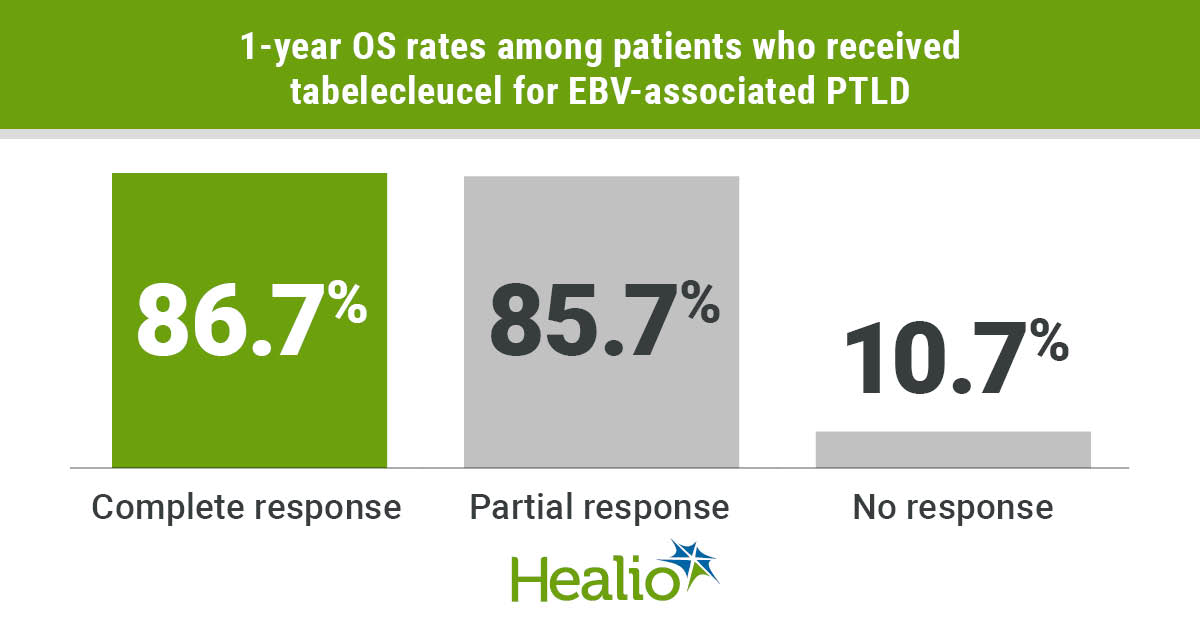 Results showed a 1-year OS rate of 86.7% for patients with a complete response to therapy.