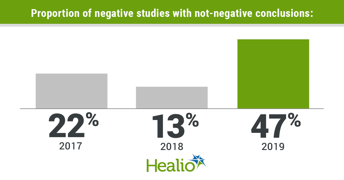 Frequency of not-negative conclusions used by presenters to discuss the results of formally negative trials.