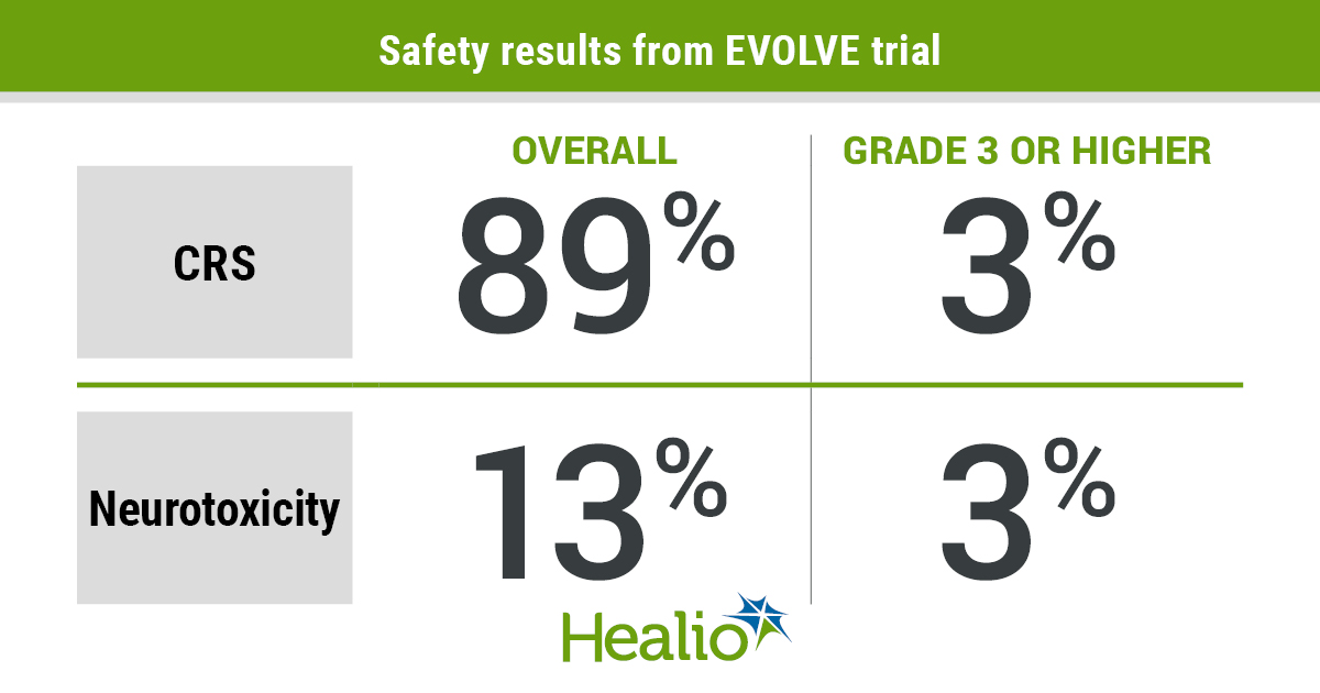 Orva-cel demonstrated an acceptable safety profile during phase 1 of the trial.
