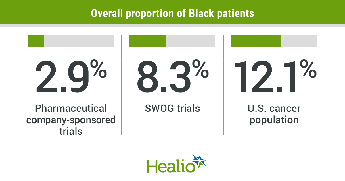 Black patients with cancer have been significantly underrepresented in pharmaceutical company-sponsored clinical trials.