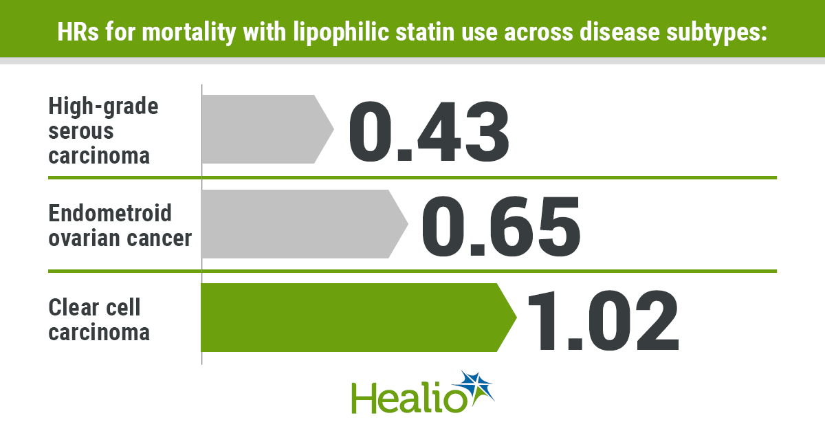 Lipophilic statins appeared associated with reduced mortality among women with ovarian cancer.