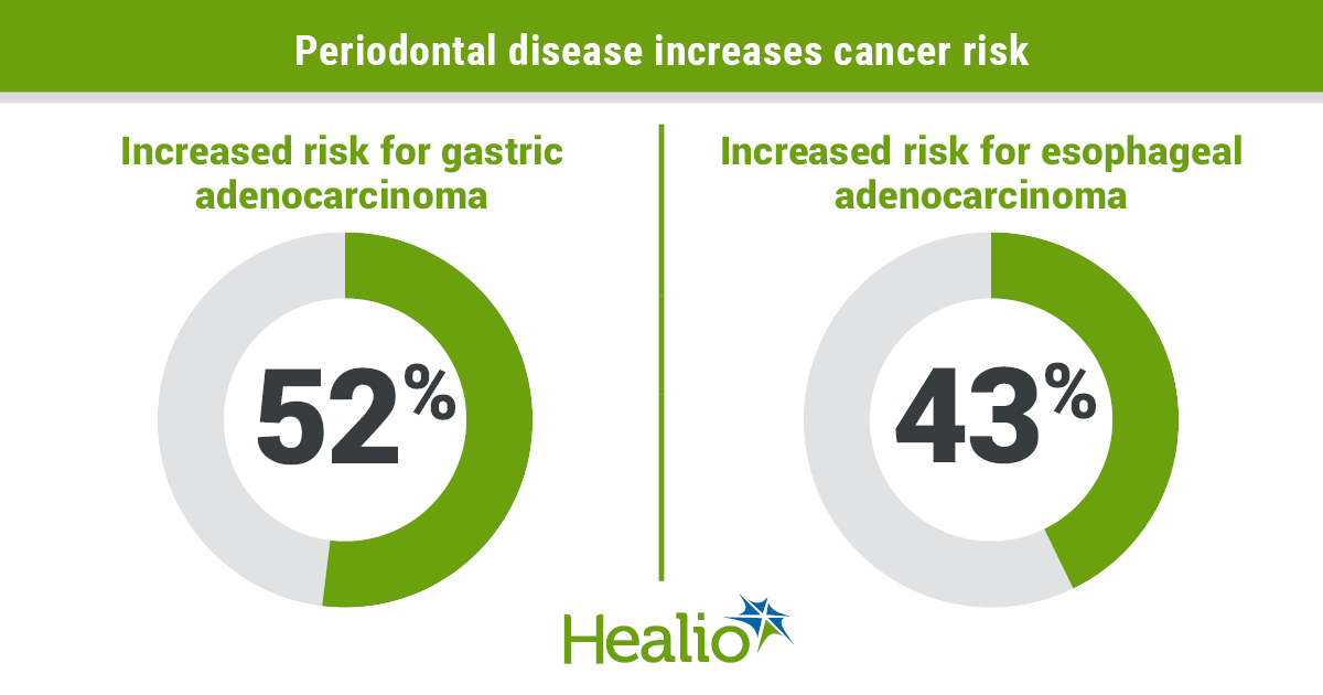 Infographic showing link between periodontal disease and cancer