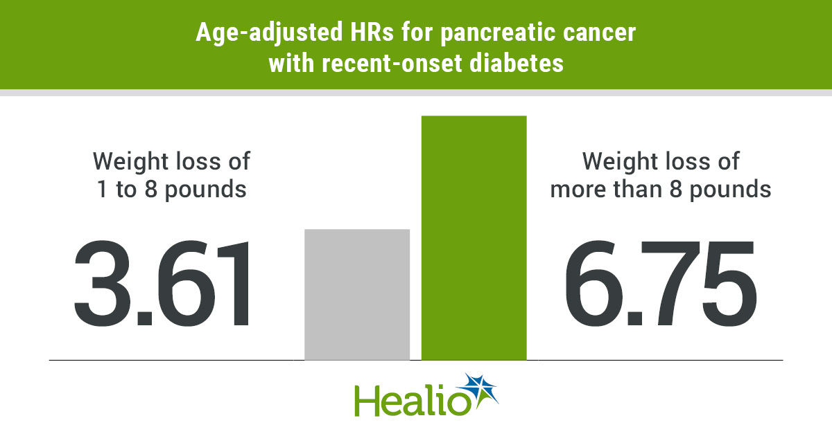 Recent-onset diabetes accompanied by weight loss appeared to be associated with a substantially higher risk for developing pancreatic cancer.