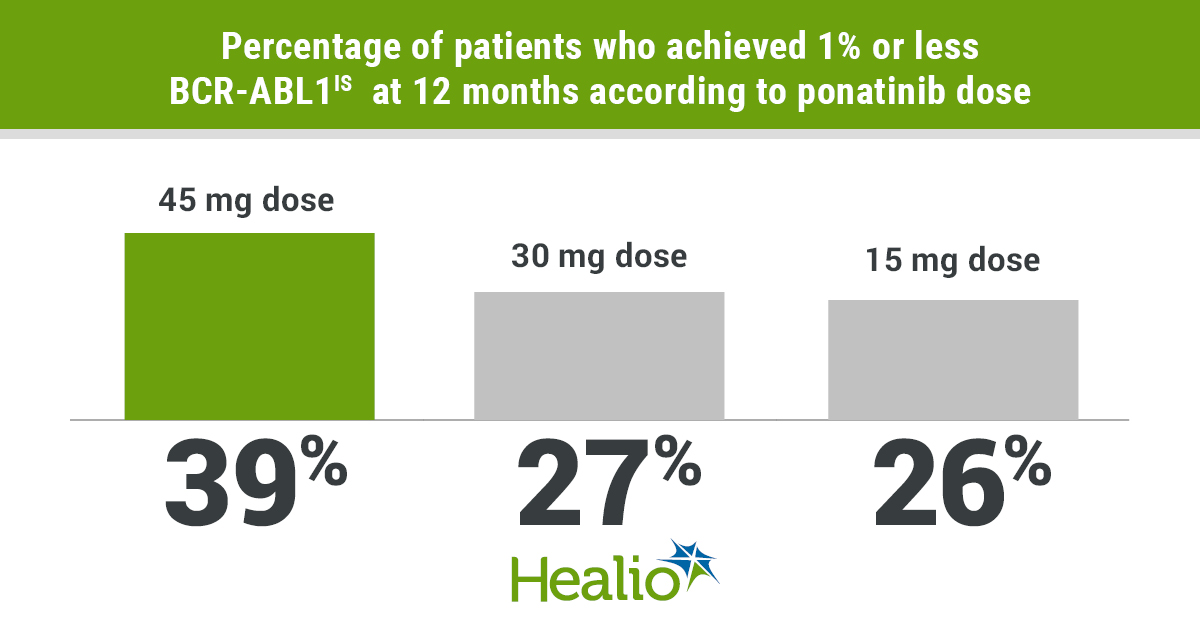 A trial of ponatinib for certain patients with chronic myeloid leukemia demonstrated a trend toward dose-dependent efficacy and safety.