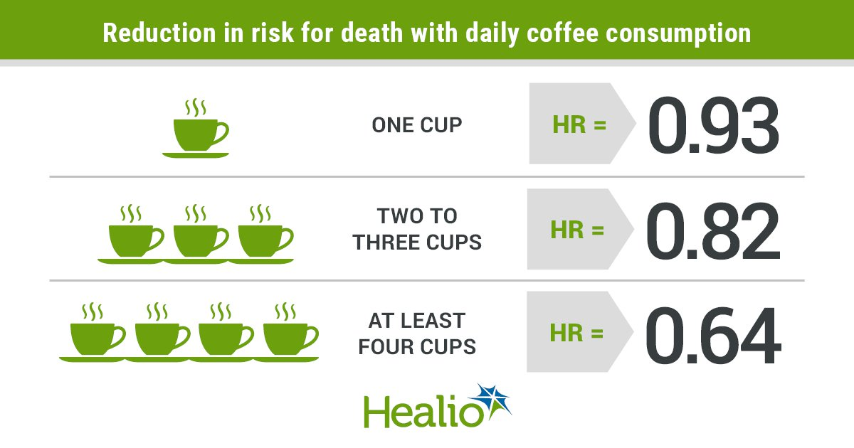 Coffee Consumption May Lower Risk For Death In Advanced Metastatic Colorectal Cancer
