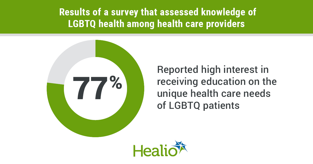 Infographic showing LGBTQ health knowledge among health care providers