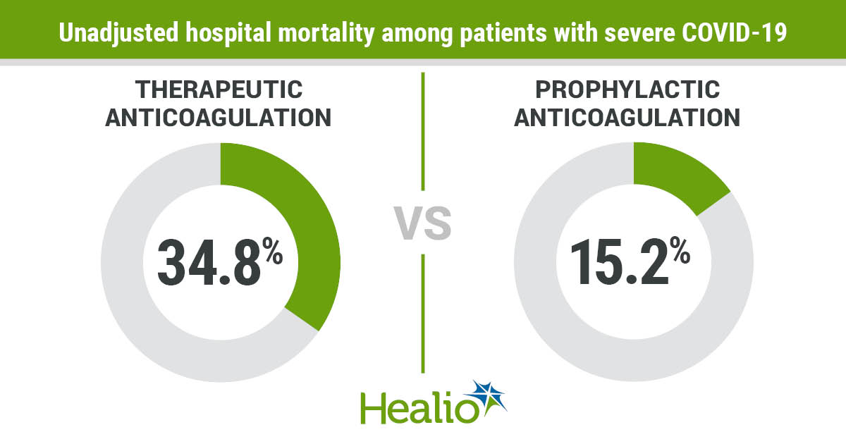 Patients who were hospitalized with COVID-19 and who received high-dose therapeutic anticoagulation had an increased risk of mortality compared to patients who received prophylactic anticoagulation.