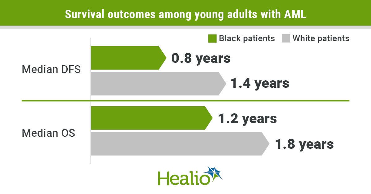 Black young adults with favorable molecular-risk acute myeloid leukemia had poorer survival outcomes than their white counterparts.