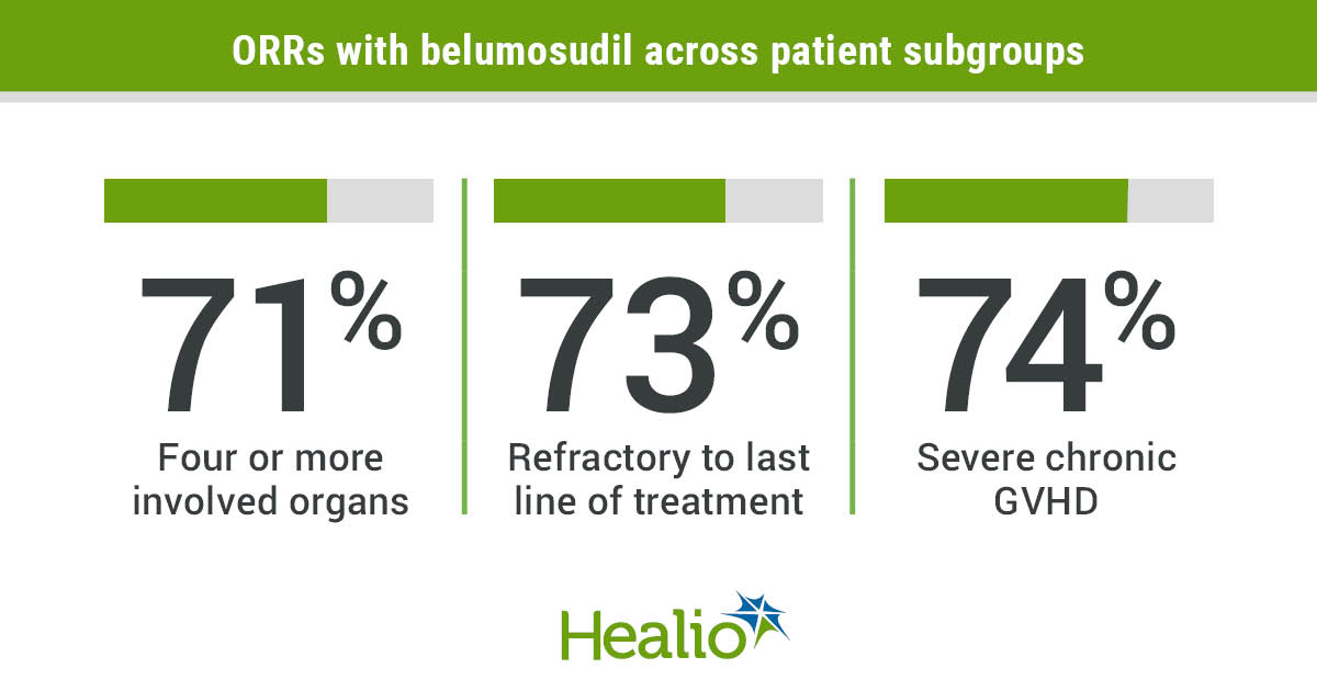 Belumosudil conferred high overall response rates at two dose levels among patients with chronic graft-versus-host disease.