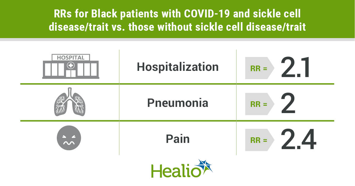 Patients with sickle cell disease may be at higher risk for certain COVID-19 complications and death.
