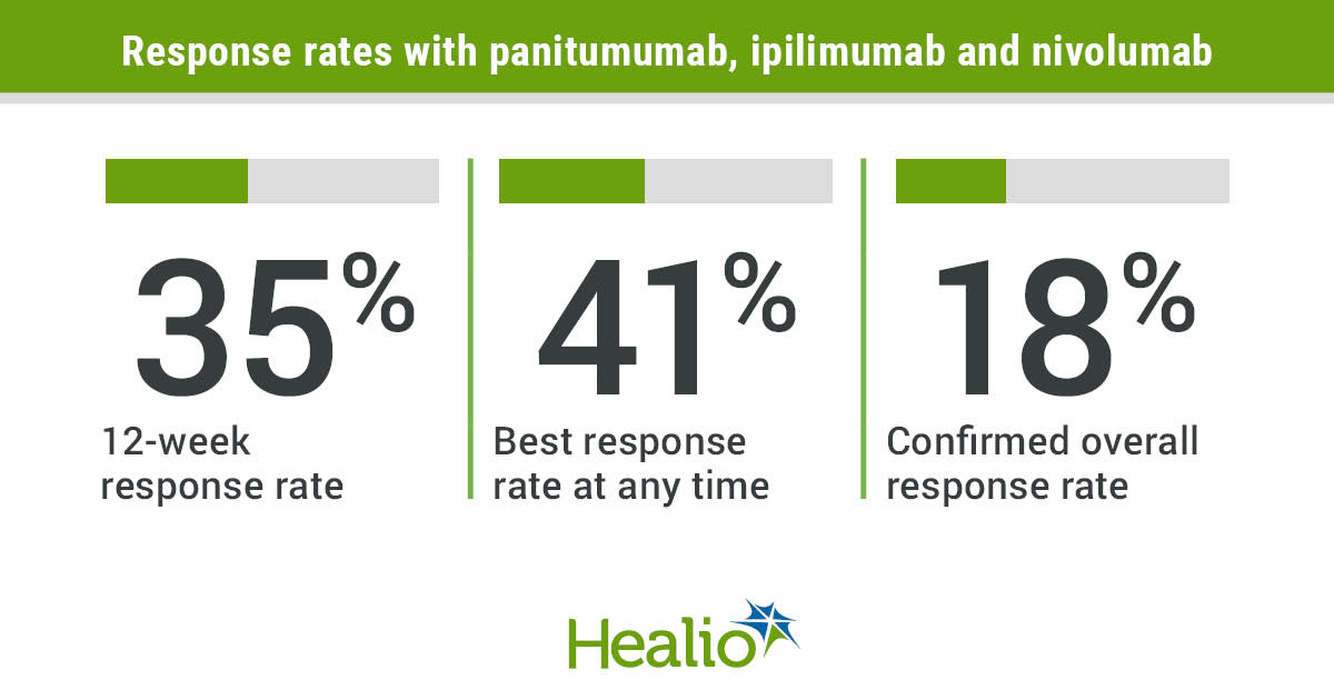 The combination of panitumumab, ipilimumab and nivolumab induced responses among patients with metastatic colorectal cancer, according to phase 2 study results.
