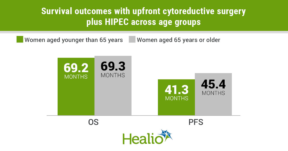 The results showed the longest median OS in women treated with pre-cytoreductive surgery plus HIPEC.