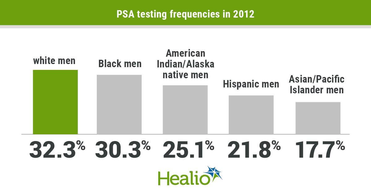 www.healio.com: Declines in prostate cancer screening after 2012 USPSTF guidance vary by race, ethnicity