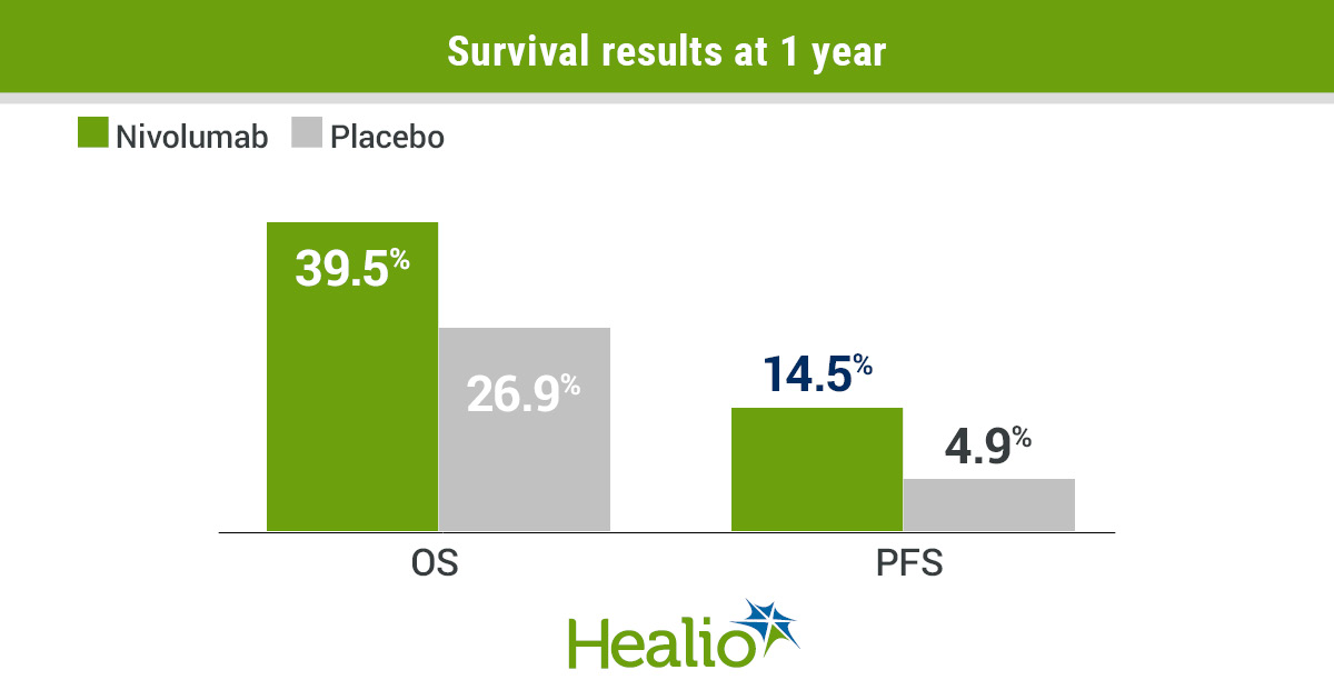 Nivolumab significantly prolonged PFS and OS compared with placebo for patients with relapsed malignant mesothelioma.
