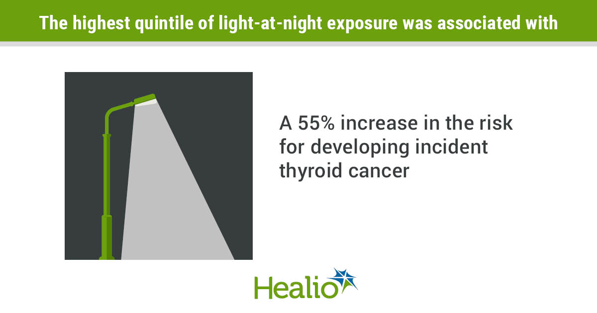 Living in an area with higher levels of outdoor artificial nighttime light appeared associated with higher risk for developing thyroid cancer.