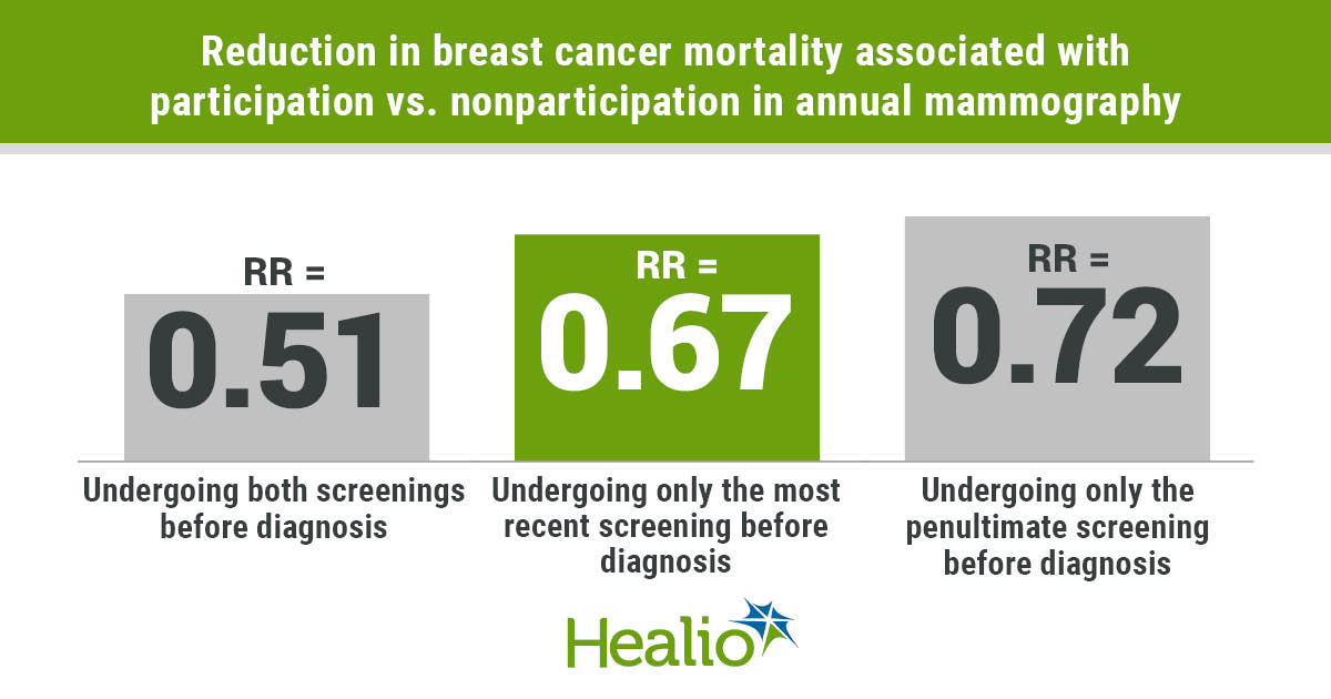 Undergoing mammography for 2 consecutive years before a breast cancer diagnosis conferred a significant reduction in mortality compared with skipping one or both screenings.