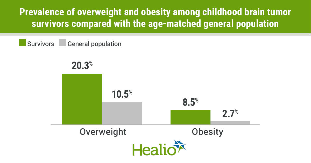 Childhood brain tumor survivors have a high prevalence of significant weight gain, overweight and obesity.