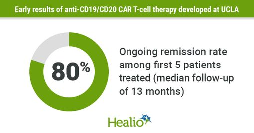 Bispecific CAR-T shows early efficacy, 'exceptional safety' in advanced B-cell lymphoma