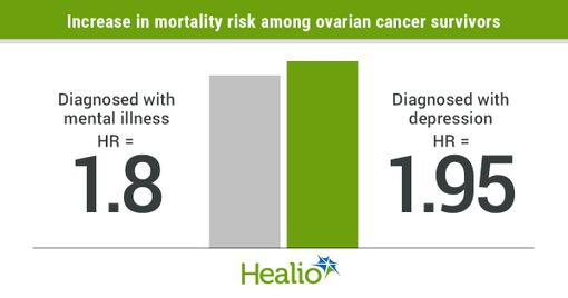 Women with ovarian cancer at higher risk for mental health disorders