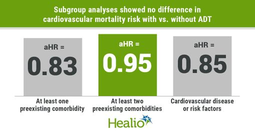 ADT not associated with increased risk for cardiovascular mortality in prostate cancer