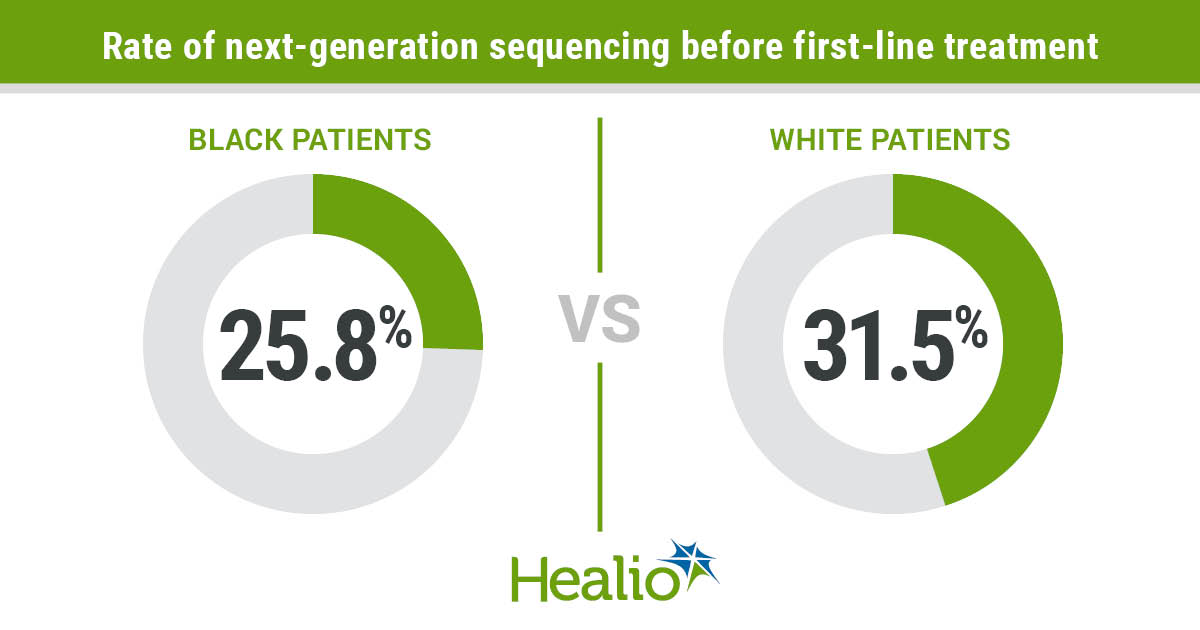Only one in four Black patients with advanced or metastatic non-small cell lung cancer underwent next-generation sequencing before first-line therapy compared with one in three white patients.