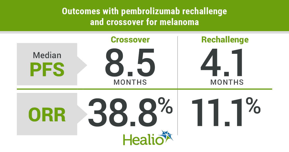 Results with the review and crossbreeding of pembrolizumab