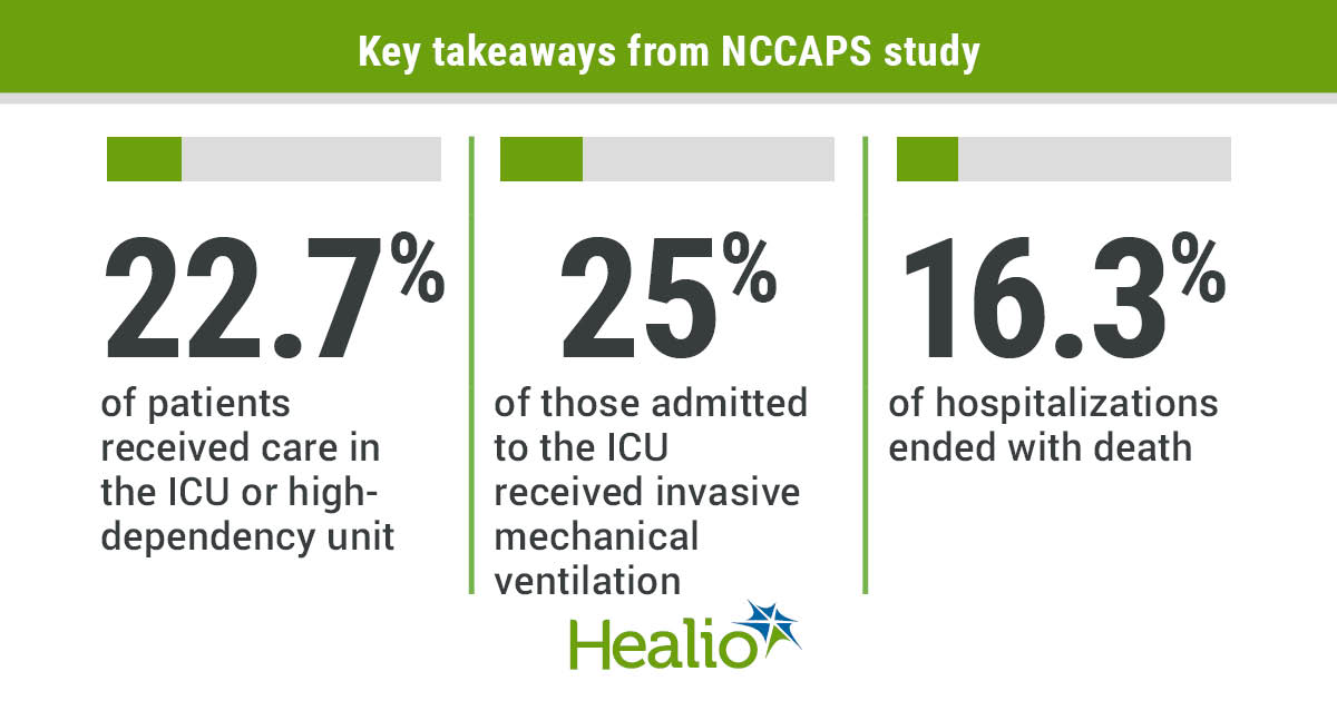 Infographic with the main points of interest of the NCCAPS study