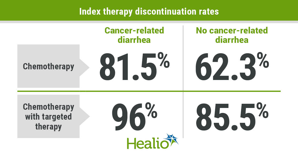 Patients with cancer-related diarrhea appeared 40% more likely than those without the condition to discontinue index therapy.