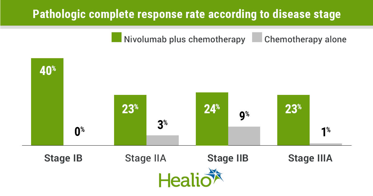 The addition of nivolumab to neoadjuvant chemotherapy appeared safe and did not impact timing or feasibility of surgery among patients with resectable non-small cell lung cancer.