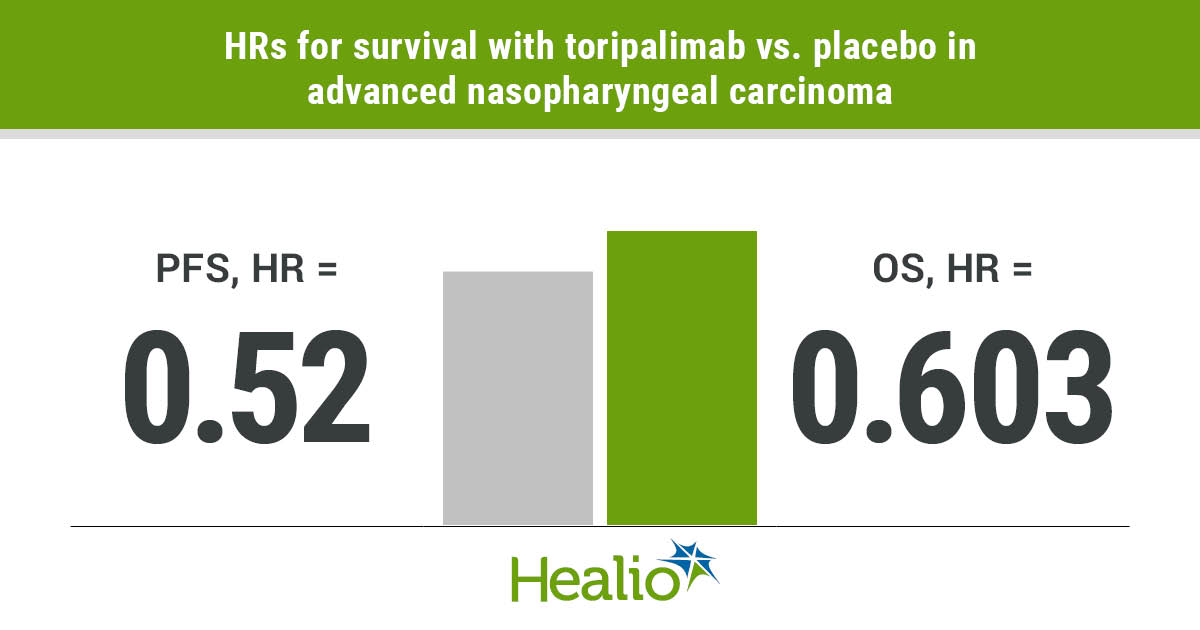 Adding toripalimab to gemcitabine-cisplatin chemotherapy significantly improved PFS and overall response rates as first-line therapy for advanced nasopharyngeal carcinoma.