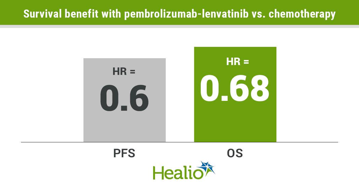 FDA grants regular approval to Keytruda-Lenvima combination for