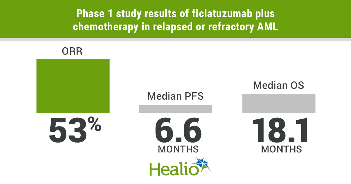 Ficlatuzumab plus chemotherapy effective in relapsed or refractory